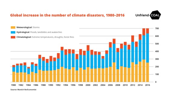 Ten Things You Didn T Know About Insurance Companies And Climate