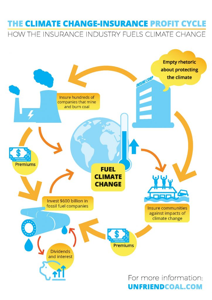 Climate change insurance profit cycle