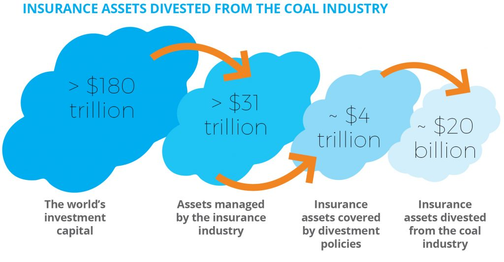 Insurance assets divested from the coal industry.