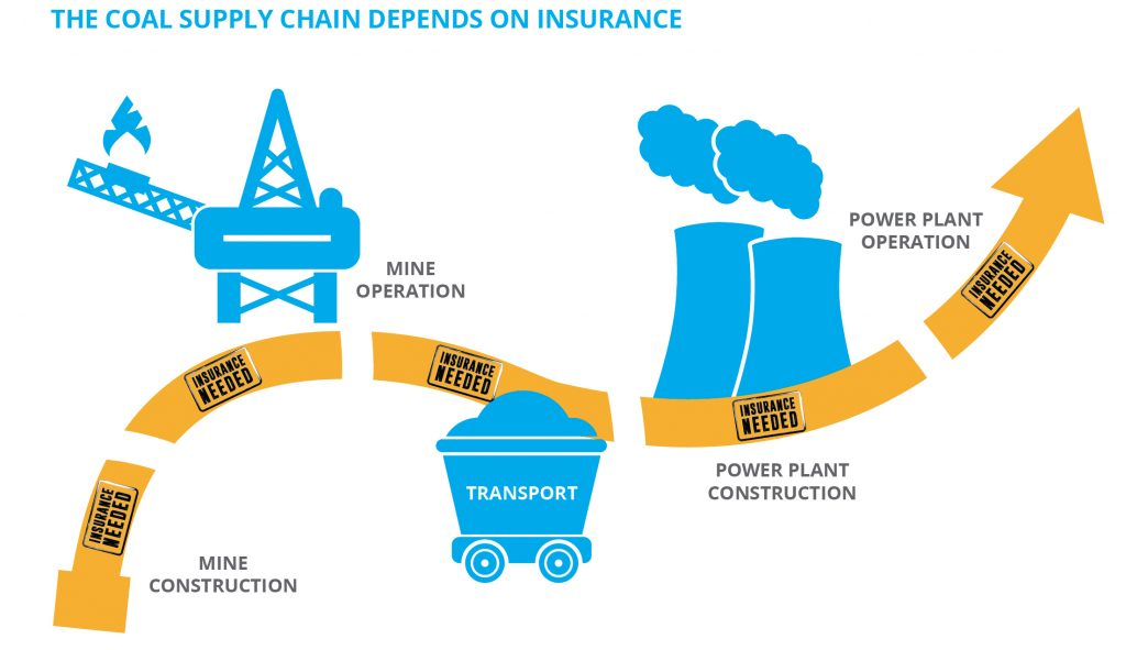 The coal supply chain depends on insurance.